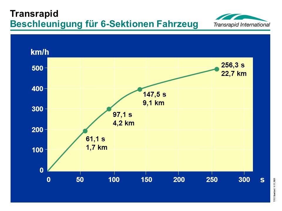 Beschleunigung für 6-Sektionen Fahrzeug