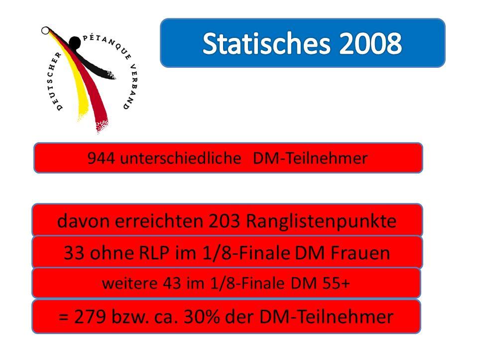 Statisches 2008 davon erreichten 203 Ranglistenpunkte