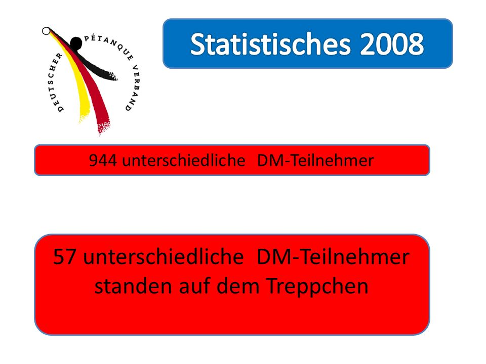 Statistisches 2008 944 unterschiedliche DM-Teilnehmer.