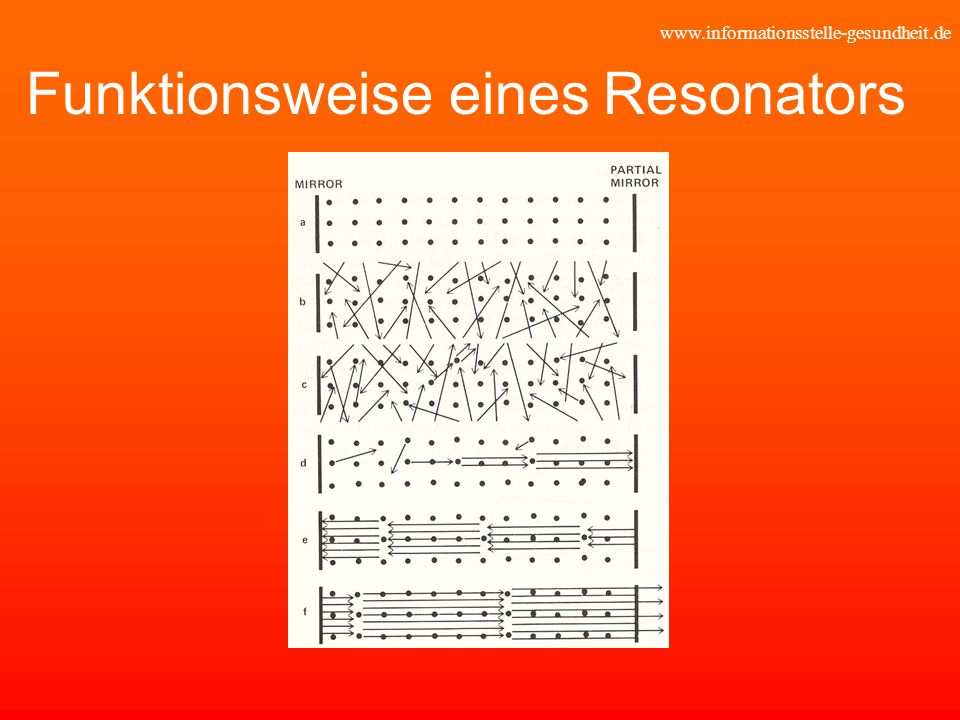 Funktionsweise eines Resonators