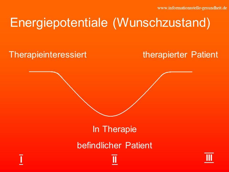 Energiepotentiale (Wunschzustand)