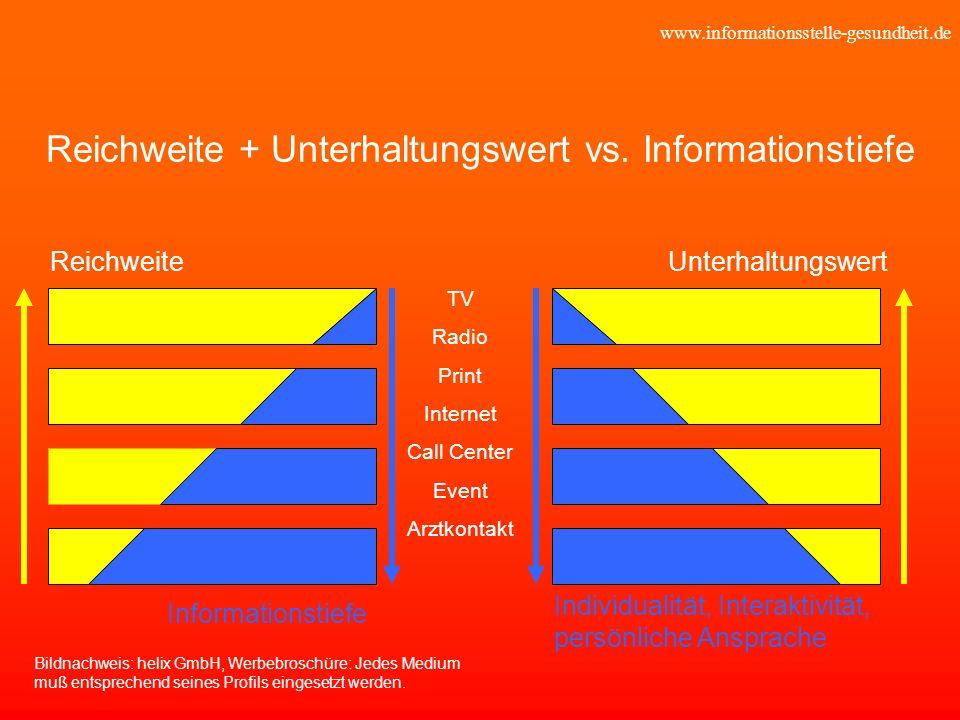 Reichweite + Unterhaltungswert vs. Informationstiefe