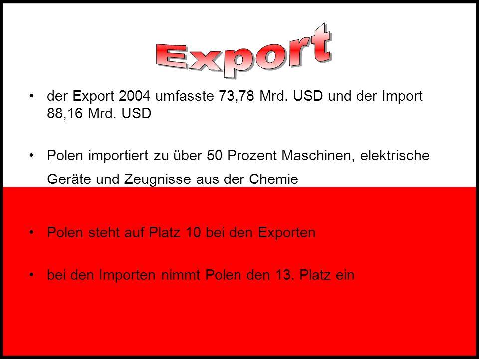 Export der Export 2004 umfasste 73,78 Mrd. USD und der Import 88,16 Mrd. USD.
