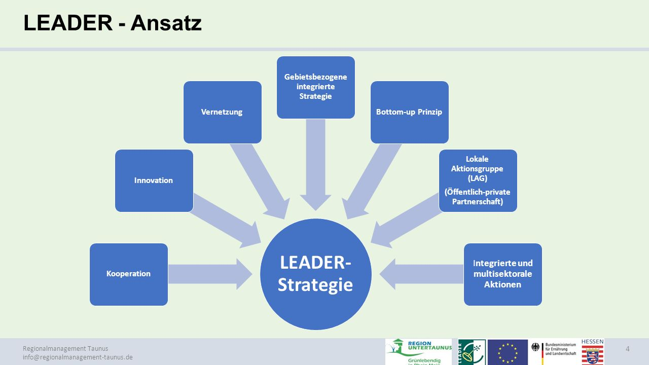 LEADER - Ansatz LEADER-Strategie