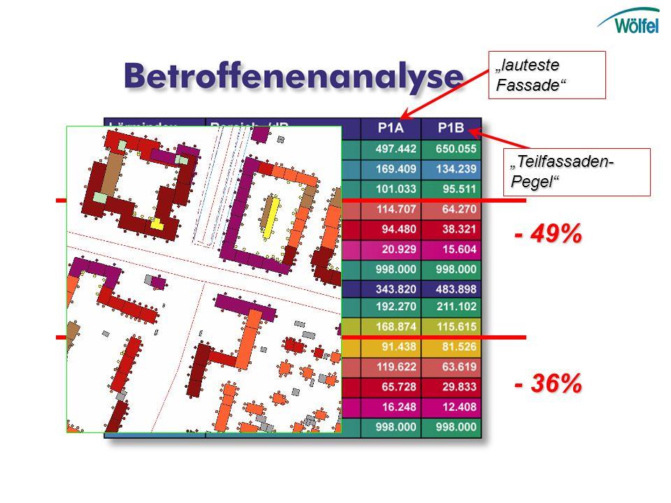 """""""lauteste Fassade """"Teilfassaden-Pegel - 49% - 36%"""