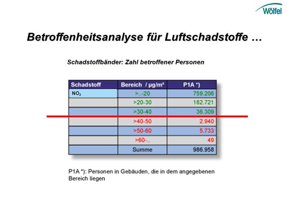 Betroffenheitsanalyse für Luftschadstoffe …
