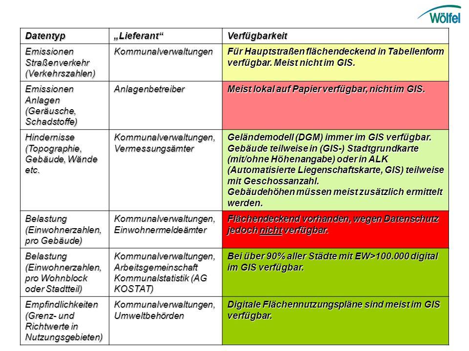 """Datentyp """"Lieferant Verfügbarkeit. Emissionen Straßenverkehr (Verkehrszahlen) Kommunalverwaltungen."""