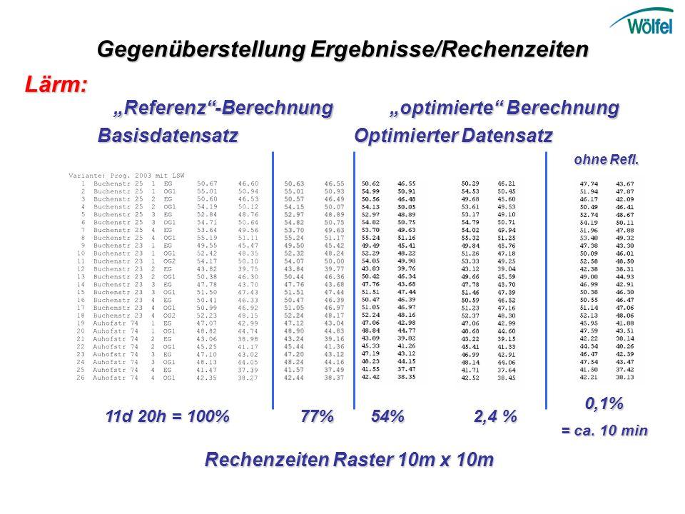 """Gegenüberstellung Ergebnisse/Rechenzeiten """"Referenz -Berechnung"""