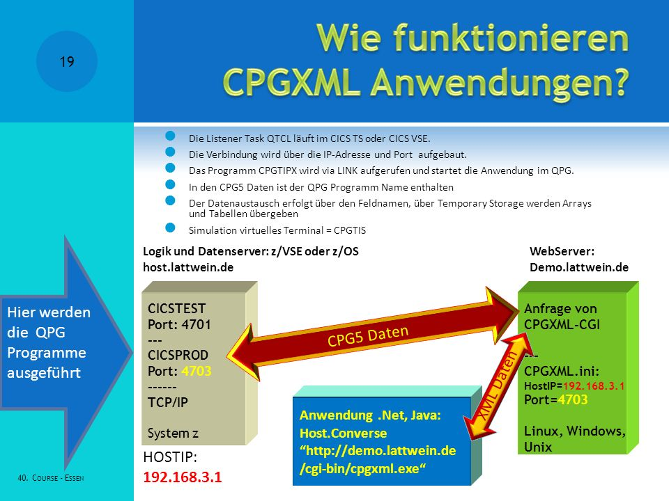 Wie funktionieren CPGXML Anwendungen