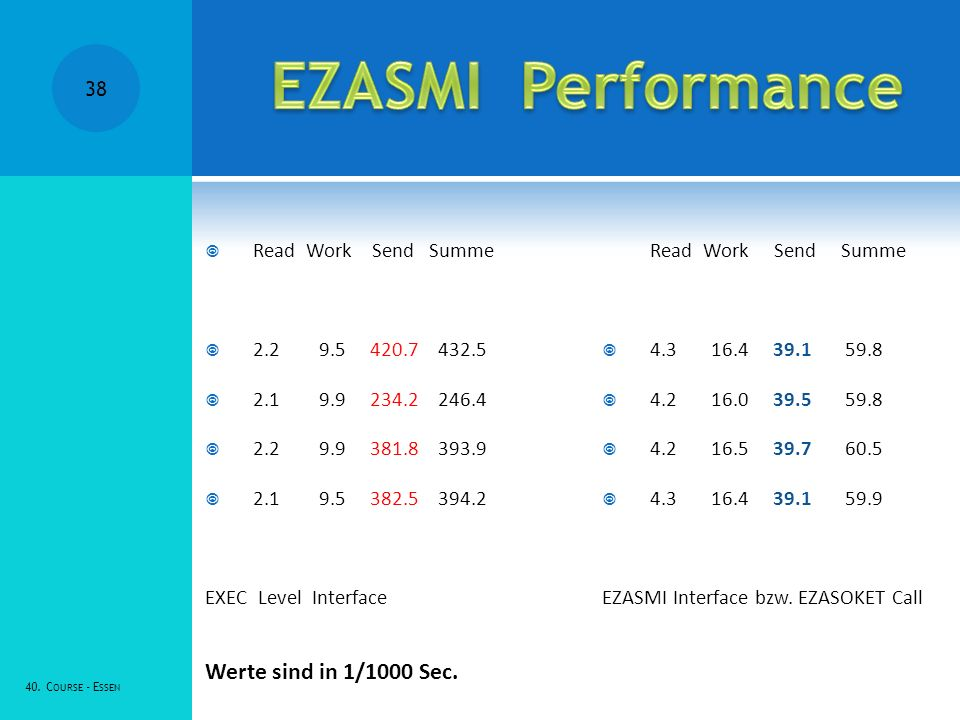 EZASMI Performance Werte sind in 1/1000 Sec. Read Work Send Summe