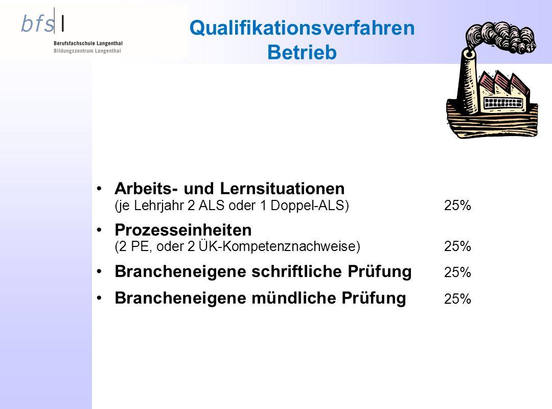 Qualifikationsverfahren Betrieb
