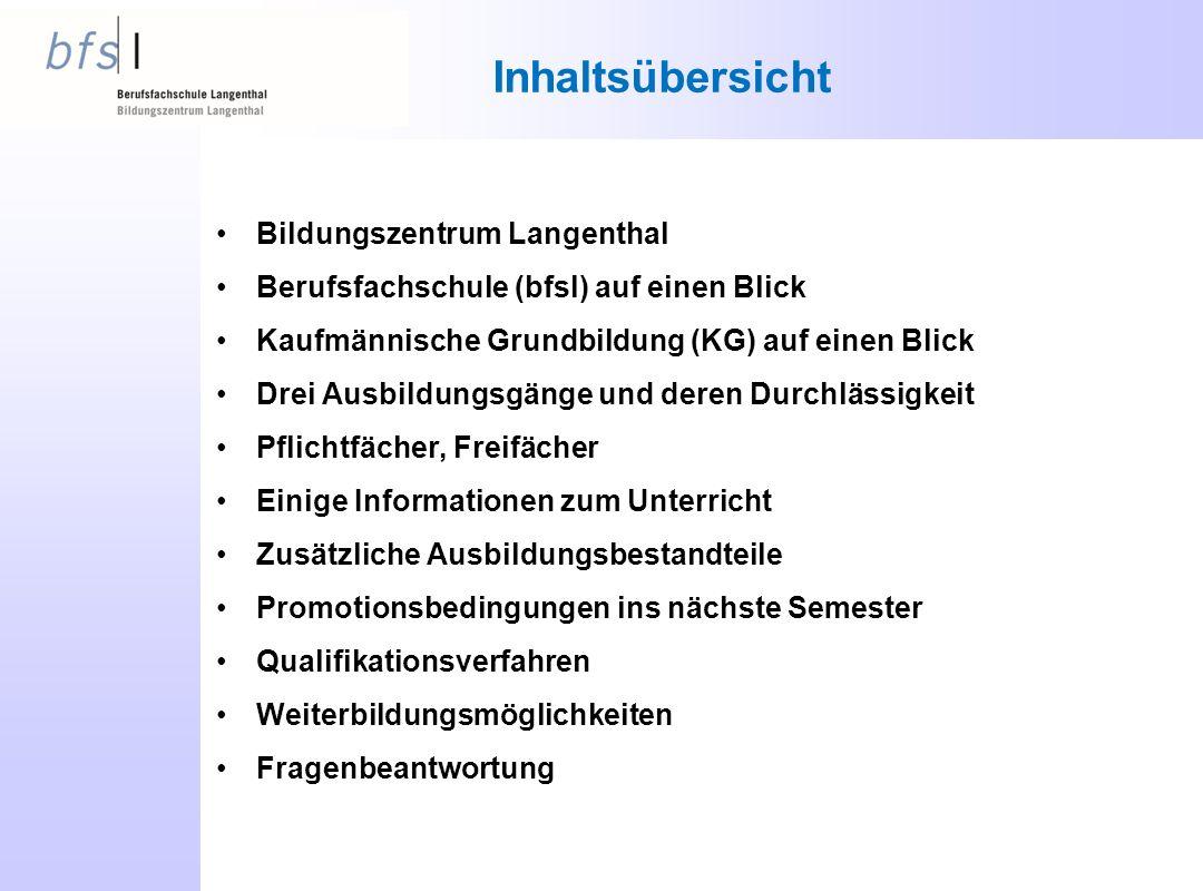 Inhaltsübersicht Bildungszentrum Langenthal