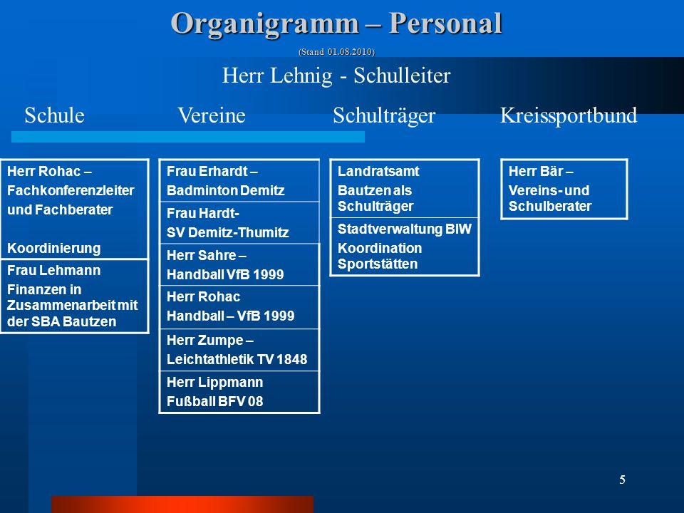 Organigramm – Personal
