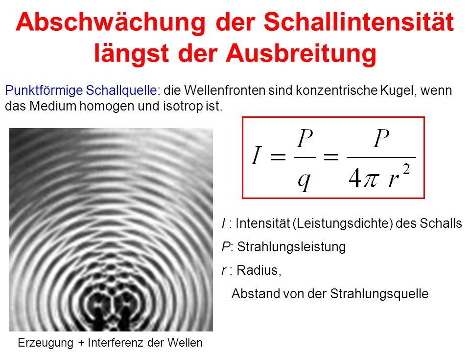 Abschwächung der Schallintensität längst der Ausbreitung