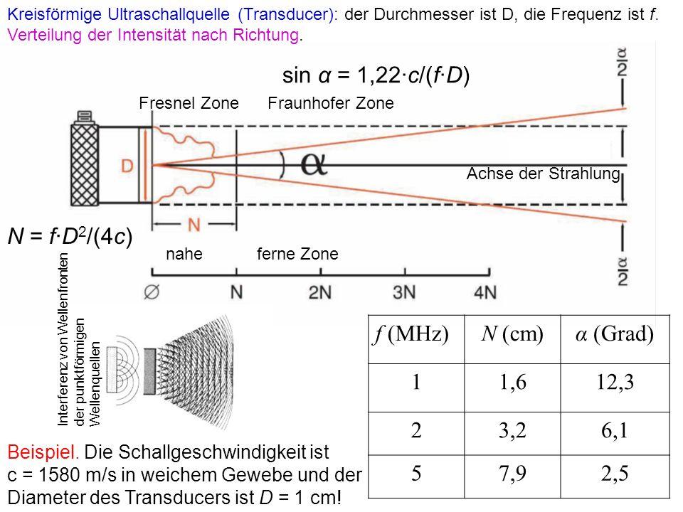 sin α = 1,22·c/(f·D) N = f·D2/(4c) f (MHz) N (cm) α (Grad) 1 1,6 12,3