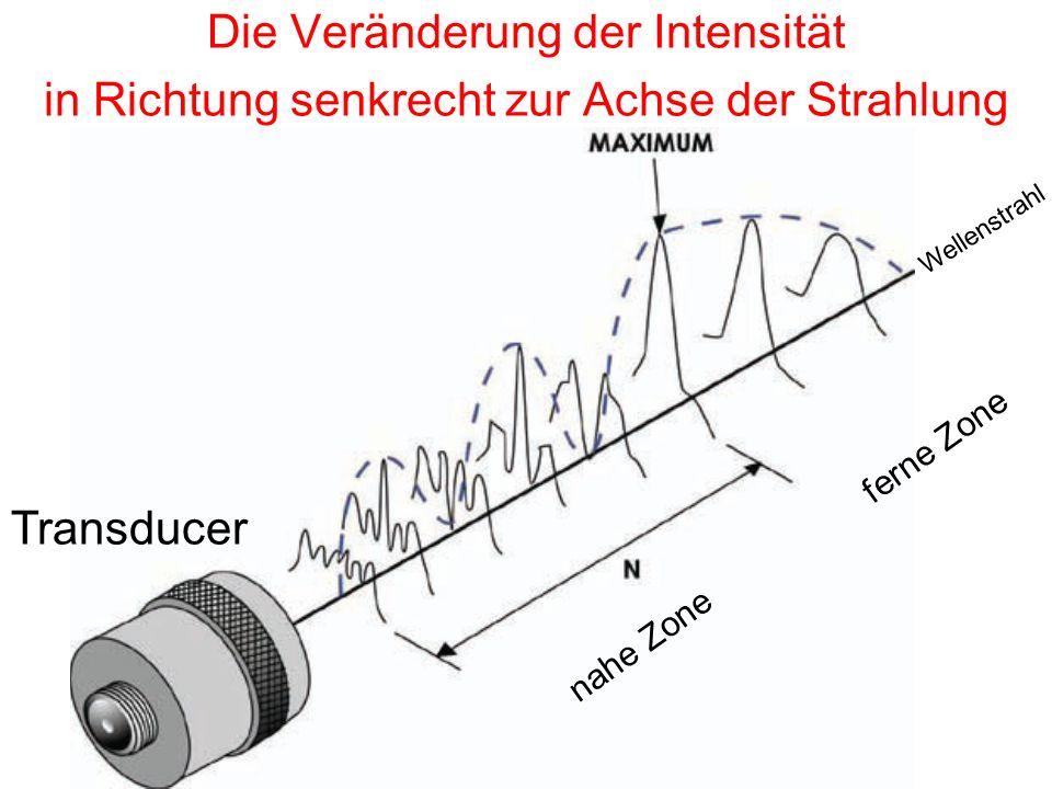 Die Veränderung der Intensität in Richtung senkrecht zur Achse der Strahlung