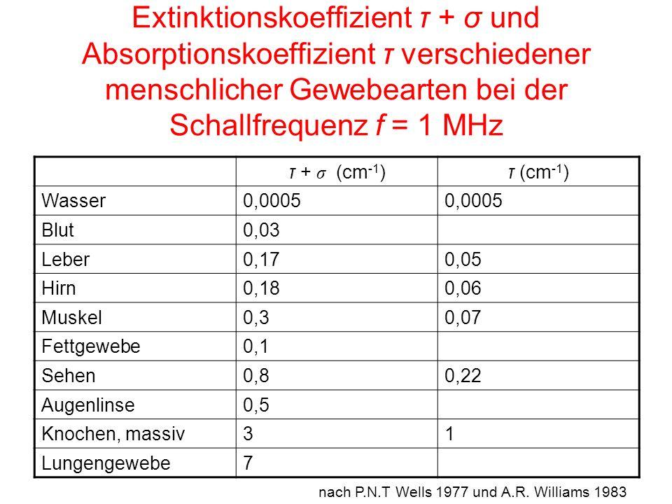Extinktionskoeffizient τ + σ und Absorptionskoeffizient τ verschiedener menschlicher Gewebearten bei der Schallfrequenz f = 1 MHz