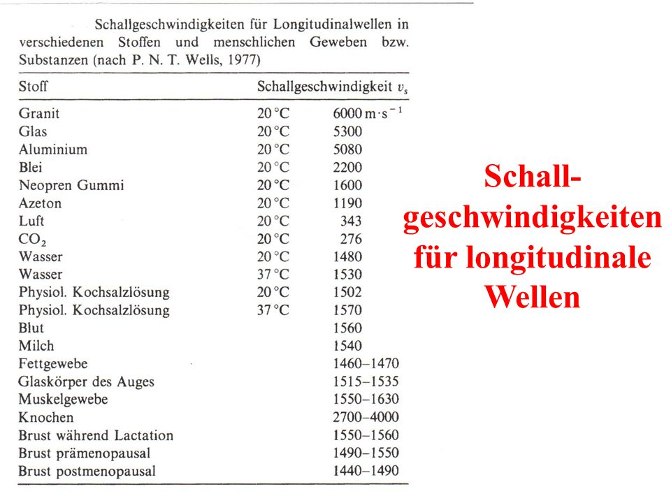 Schall-geschwindigkeiten für longitudinale Wellen
