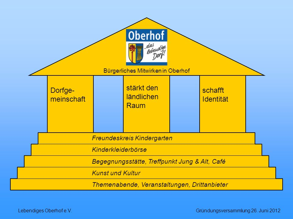 Bürgerliches Mitwirken in Oberhof