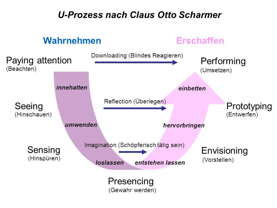 U-Prozess nach Claus Otto Scharmer