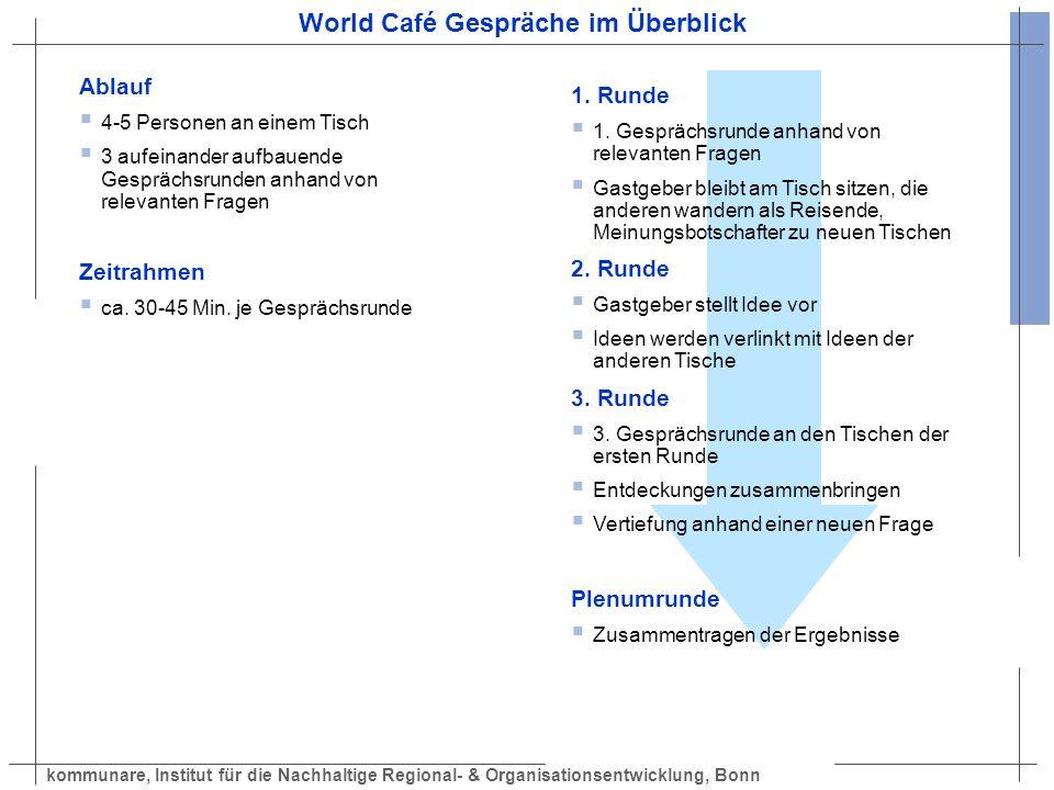 World Café Gespräche im Überblick