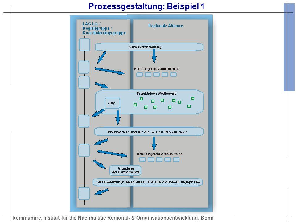 Prozessgestaltung: Beispiel 1