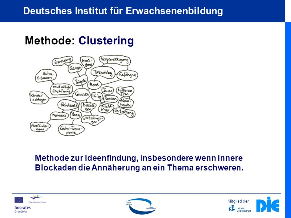 Methode: Clustering Methode zur Ideenfindung, insbesondere wenn innere Blockaden die Annäherung an ein Thema erschweren.