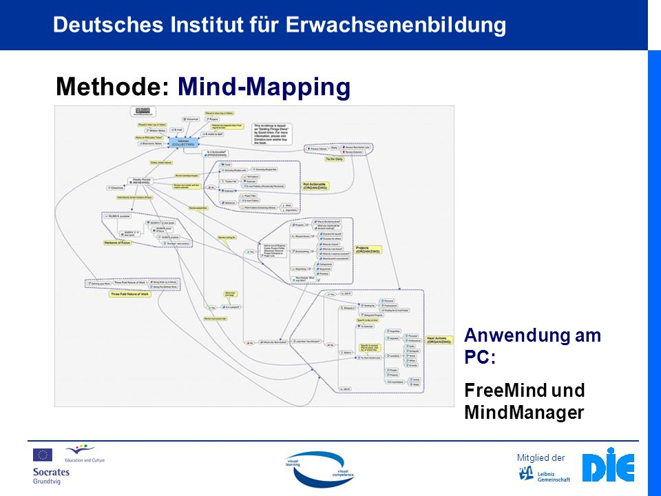 Methode: Mind-Mapping