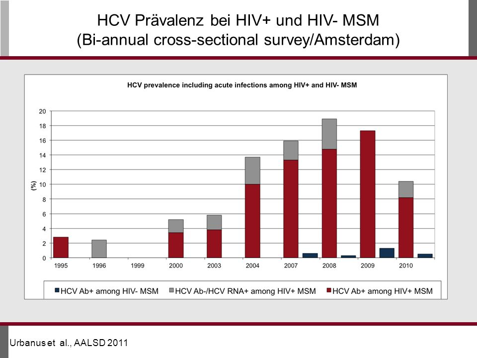 HCV Prävalenz bei HIV+ und HIV- MSM (Bi-annual cross-sectional survey/Amsterdam)