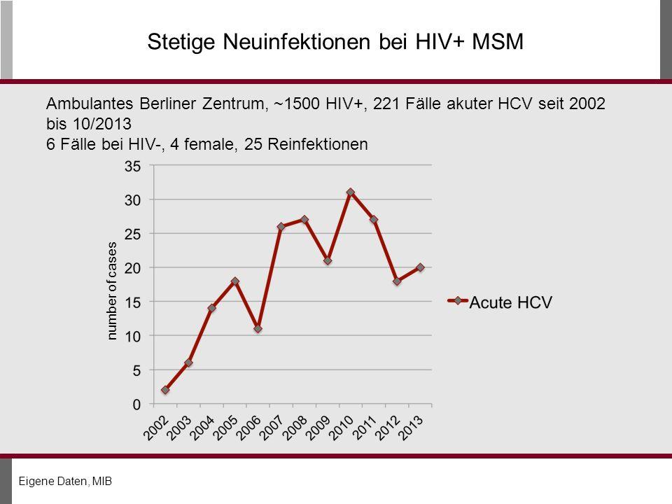 Stetige Neuinfektionen bei HIV+ MSM