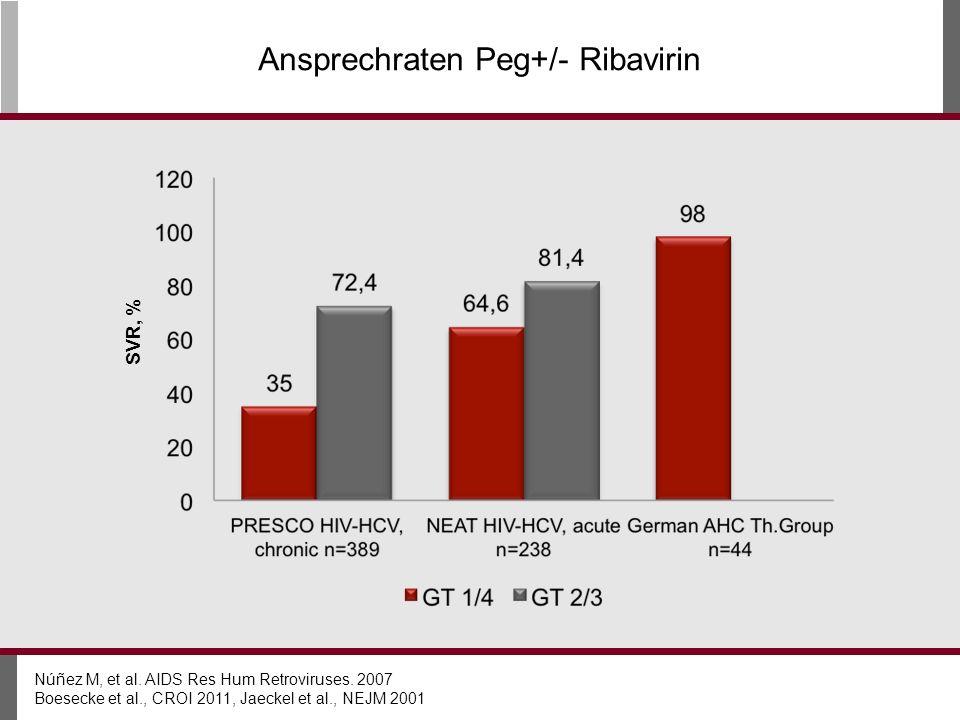 Ansprechraten Peg+/- Ribavirin