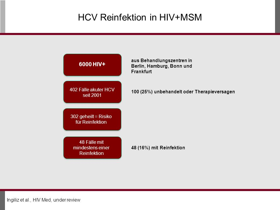 HCV Reinfektion in HIV+MSM