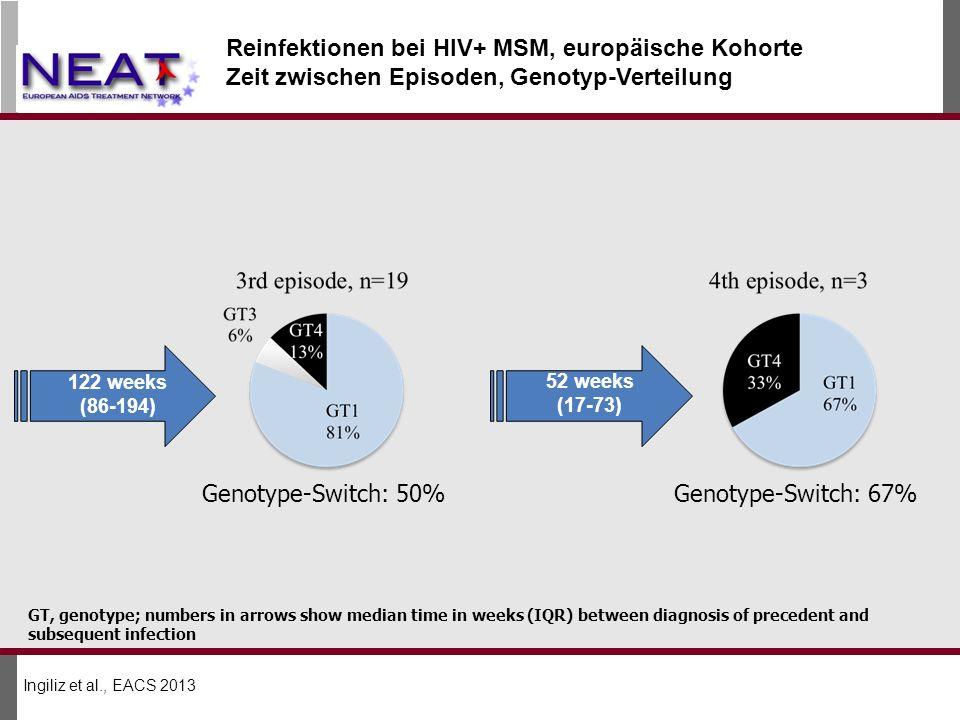Reinfektionen bei HIV+ MSM, europäische Kohorte
