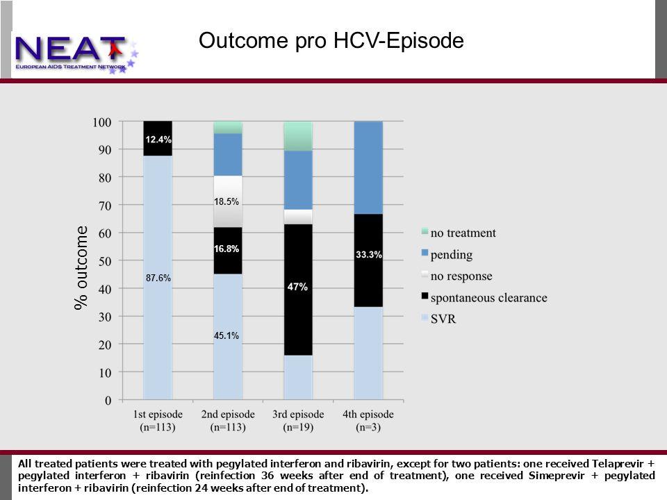 Outcome pro HCV-Episode