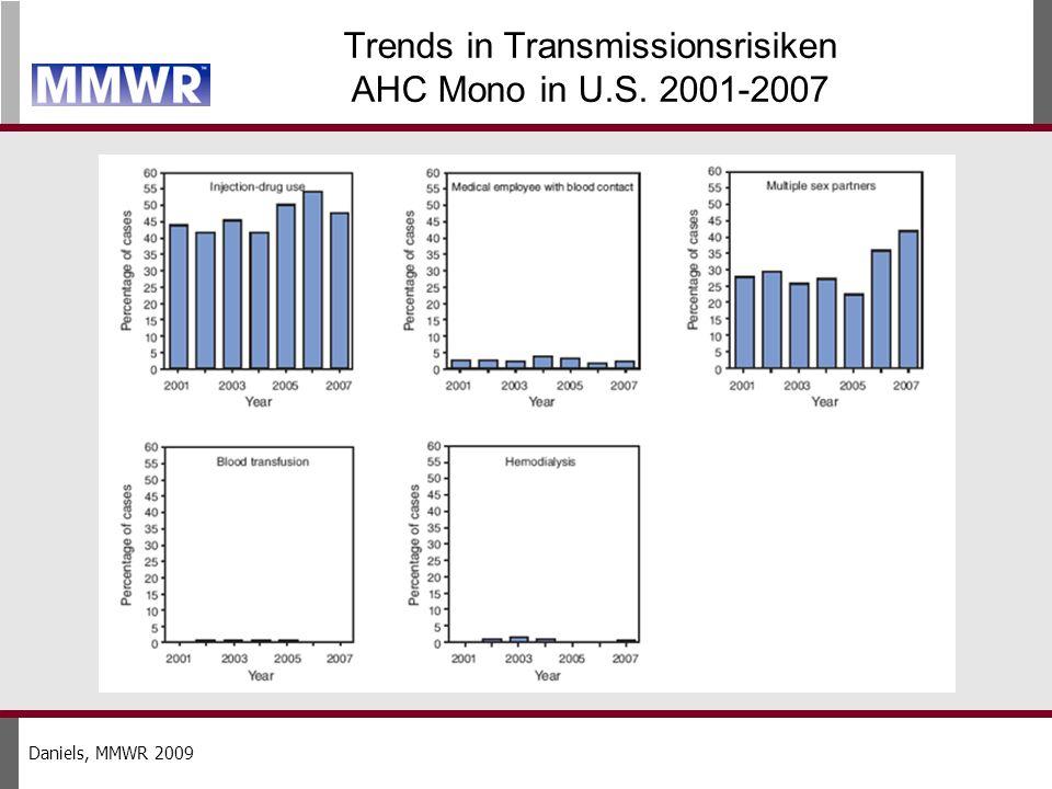 Trends in Transmissionsrisiken