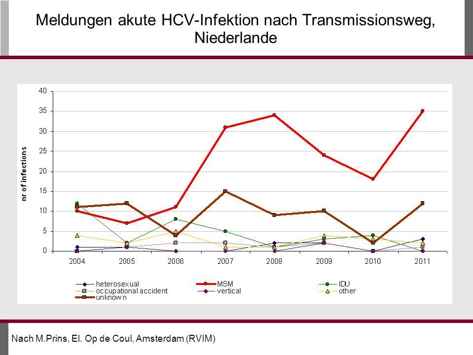 Meldungen akute HCV-Infektion nach Transmissionsweg, Niederlande
