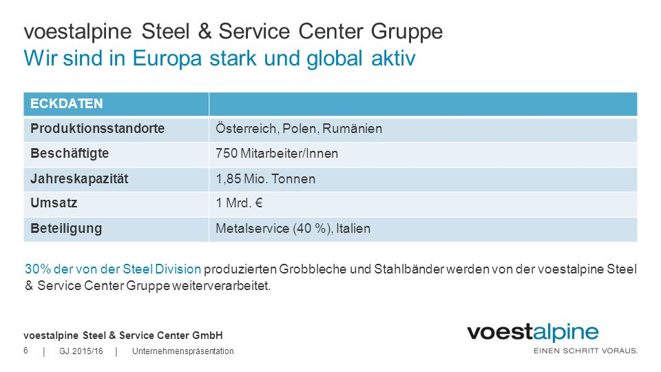 voestalpine Steel & Service Center Gruppe Wir sind in Europa stark und global aktiv