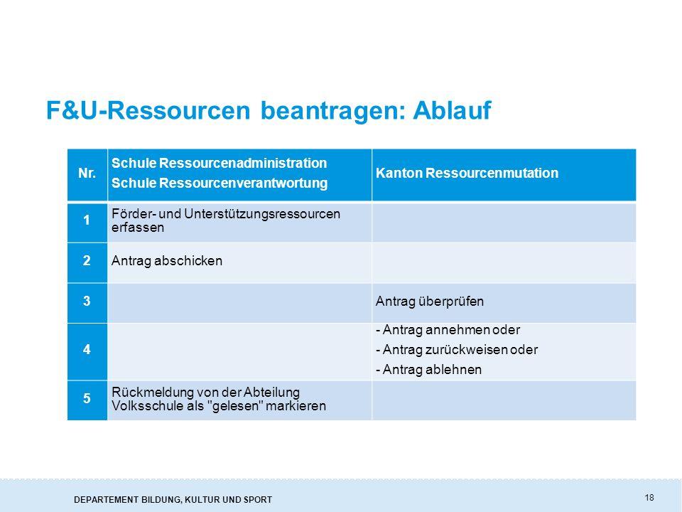 F&U-Ressourcen beantragen: Ablauf