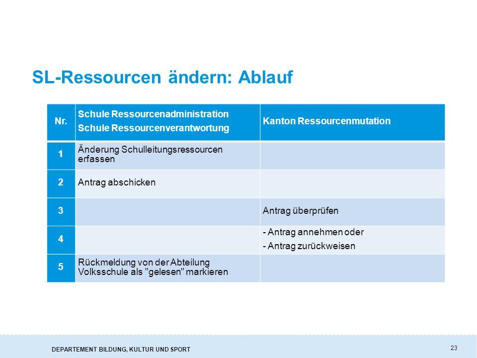 SL-Ressourcen ändern: Ablauf