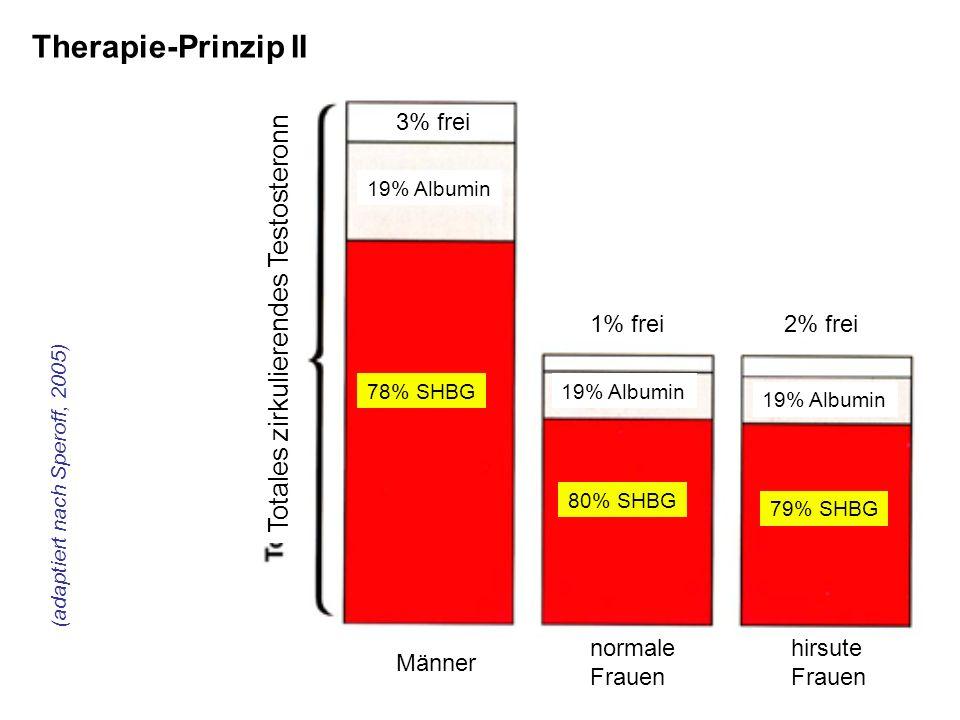 Therapie-Prinzip II Totales zirkulierendes Testosteronn 3% frei