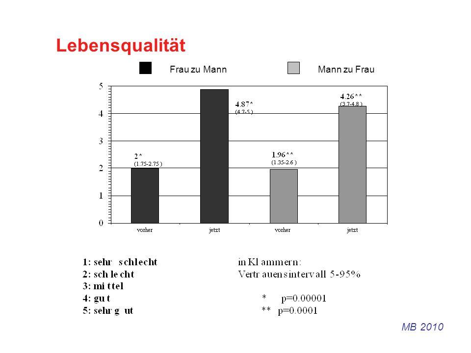 Lebensqualität Frau zu Mann Mann zu Frau MB 2010