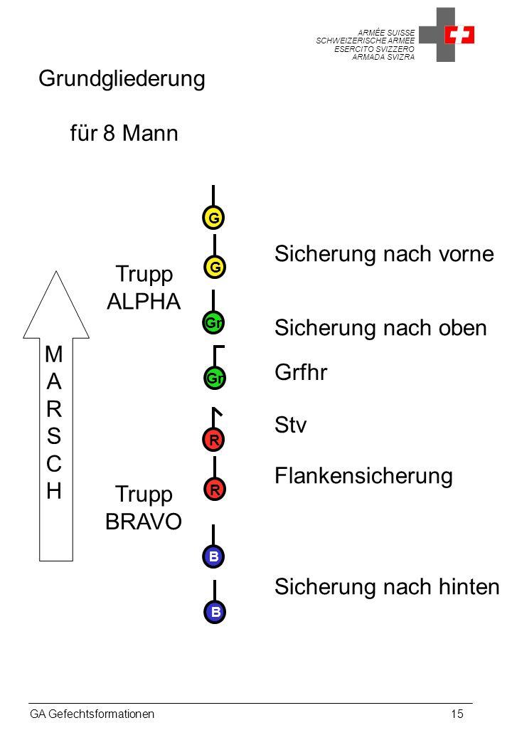 Grundgliederung für 8 Mann Sicherung nach vorne Trupp ALPHA M
