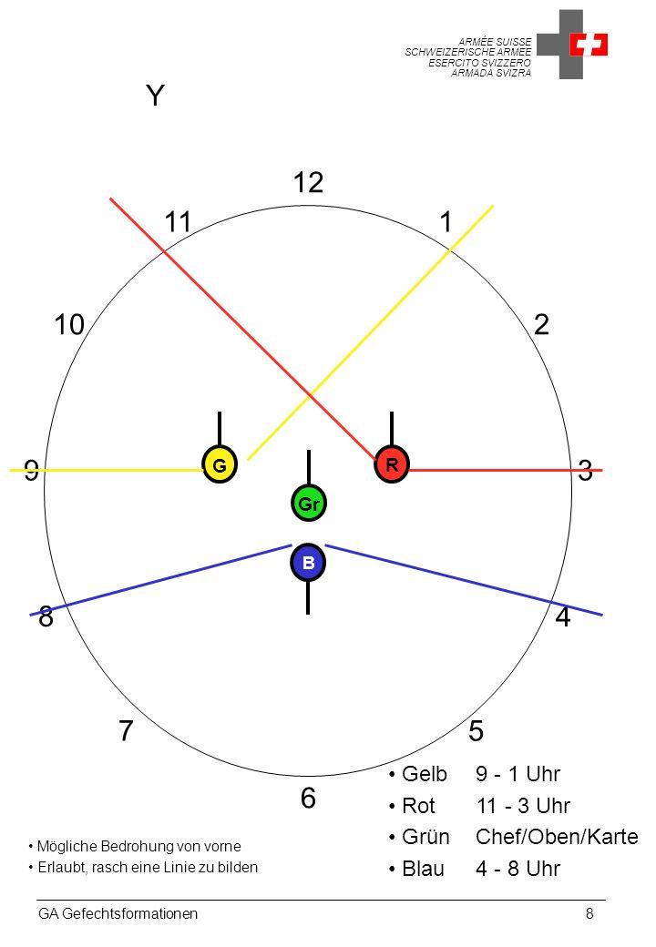 Y 12. 11. 1. 10. 2. 9. G. R. 3. Gr. B. 8. 4. 7. 5. Gelb 9 - 1 Uhr. Rot 11 - 3 Uhr. Grün Chef/Oben/Karte.