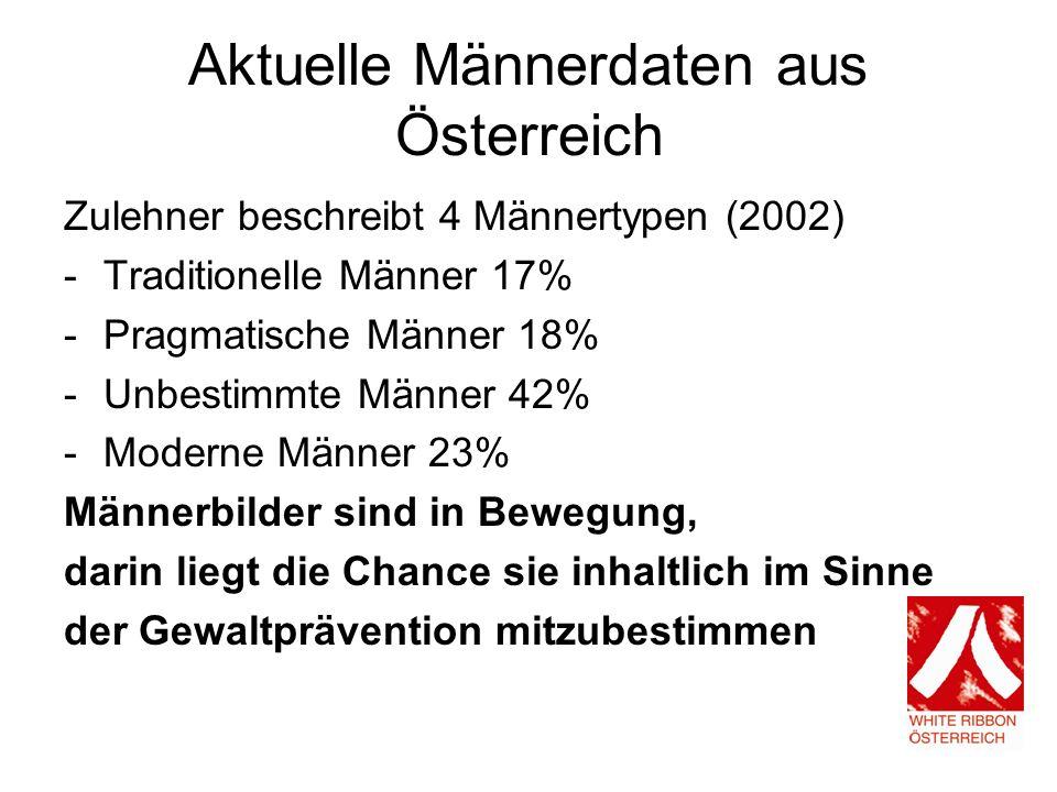 Aktuelle Männerdaten aus Österreich