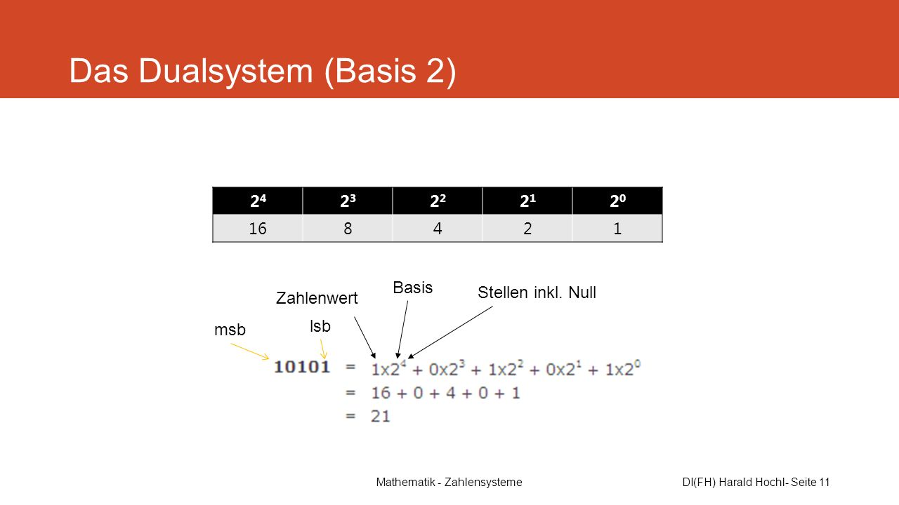Das Dualsystem (Basis 2)