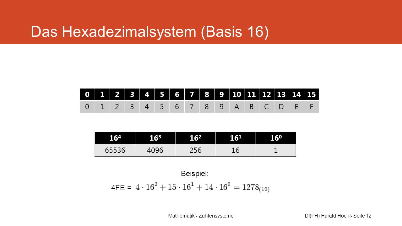 Das Hexadezimalsystem (Basis 16)
