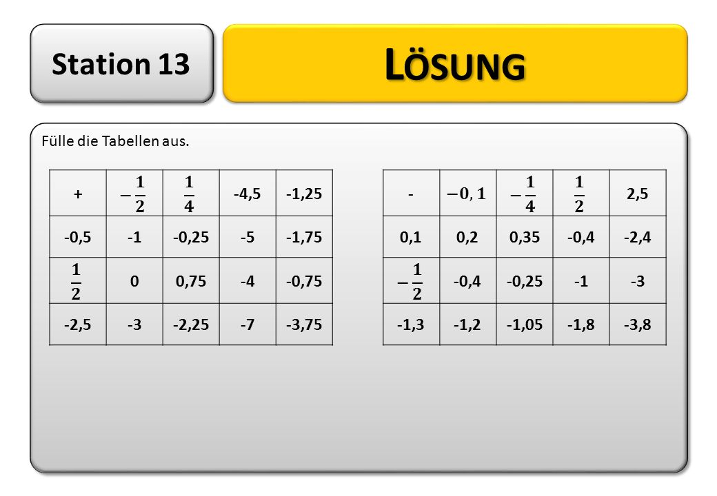 Lösung Station 13 + − 𝟏 𝟐 𝟏 𝟒 -4,5 -1,25 -0, , ,75 𝟏 𝟐