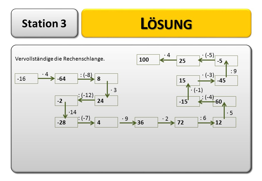 Lösung Station 3 · 4 · (-5) 100 25 -5 : 9 · 4 : (-8) · (-3) -16 -64 8