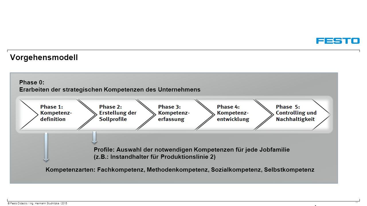 Vorgehensmodell Phase 0: