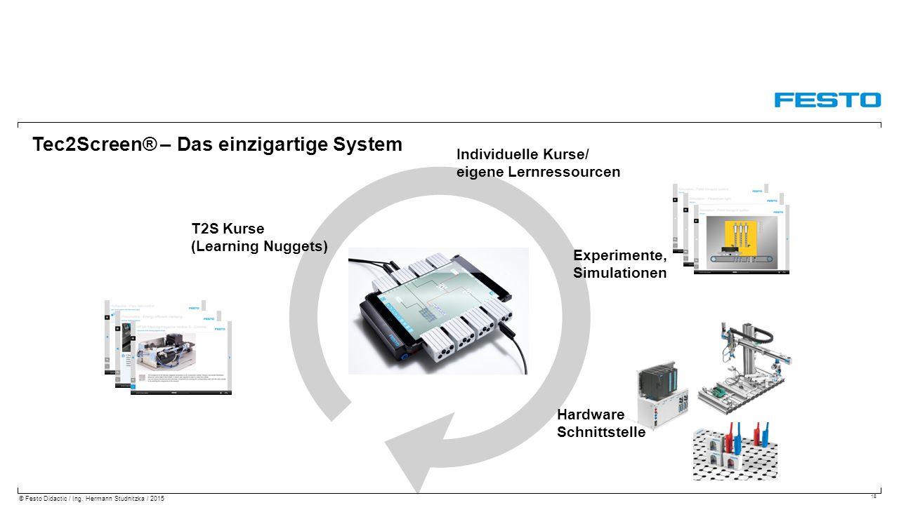 Tec2Screen® – Das einzigartige System